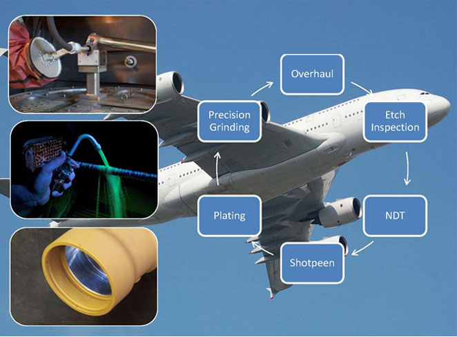 Range of Aerospace Metal Processing